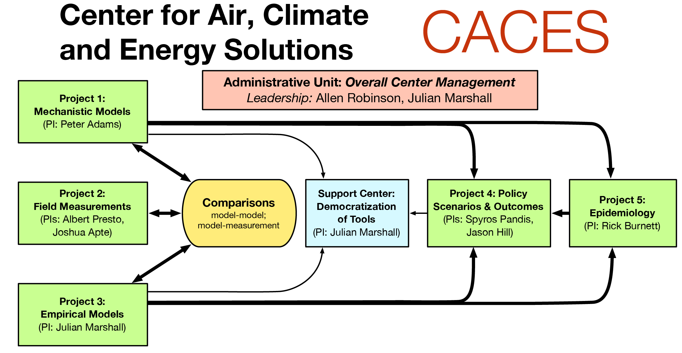 Center for Air, Climate, and Energy Solutions